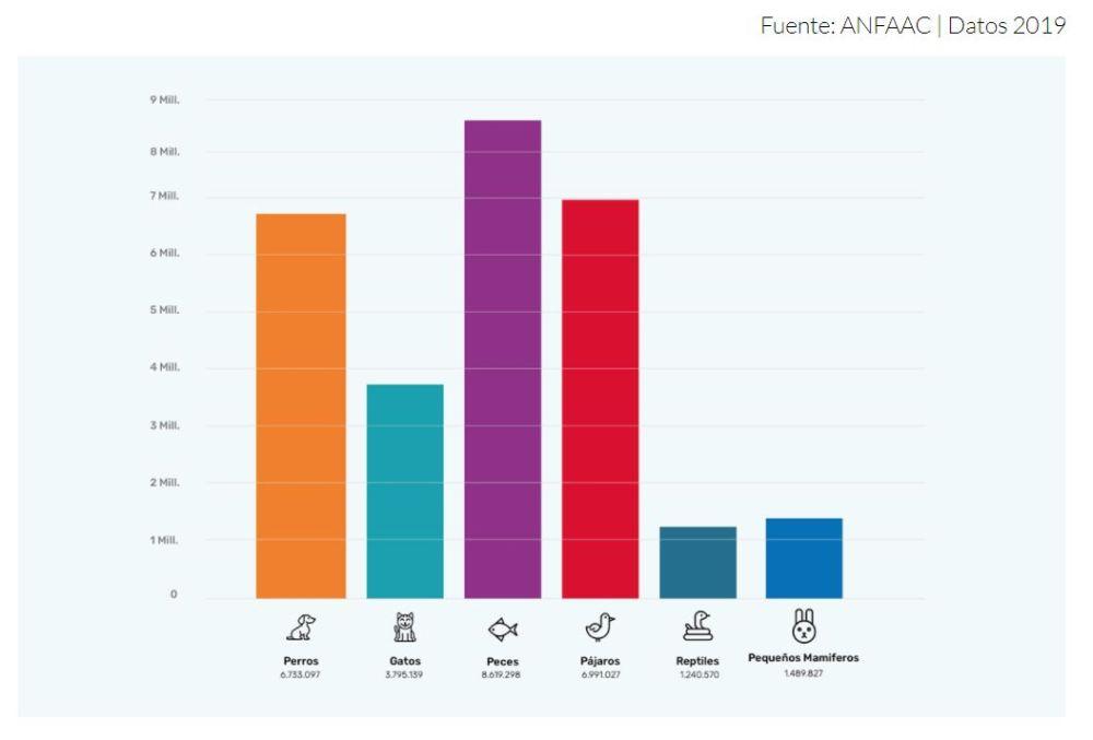 estadísticas mascotas en España